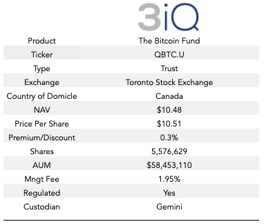 Bitcoin investment trust financial statements